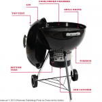 Anatomy of a grill