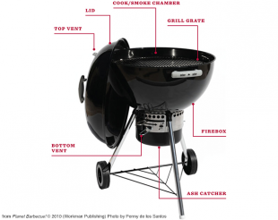 Crash Course on Grilling: The Anatomy of a Grill