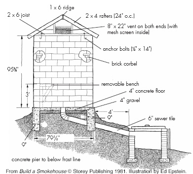 Concrete block smokehouse