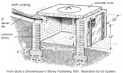 How to build a smokehouse for Deep pit bbq construction