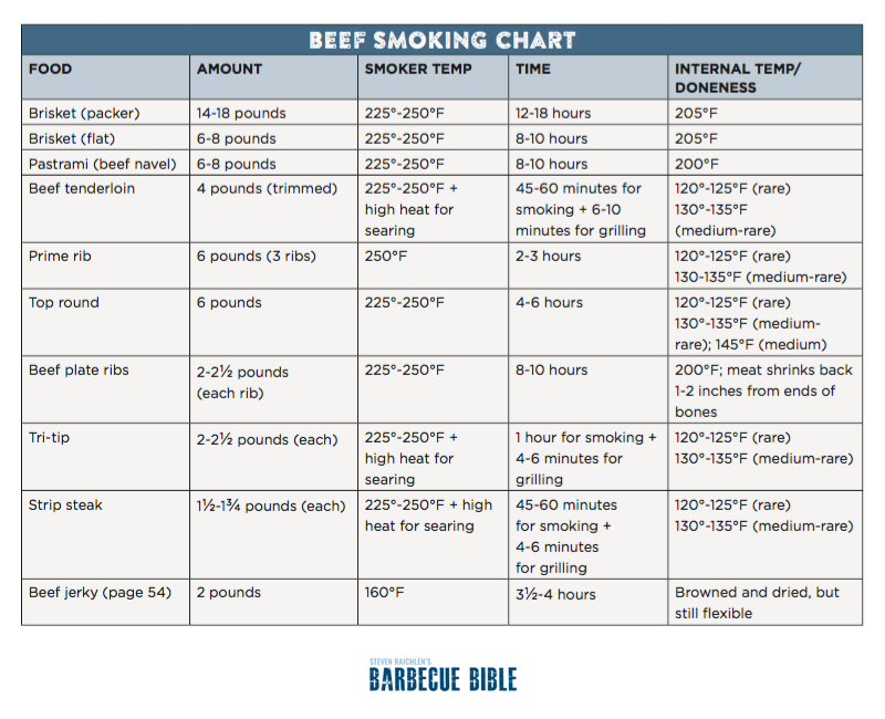 Beef Smoking Times and Temperatures Chart
